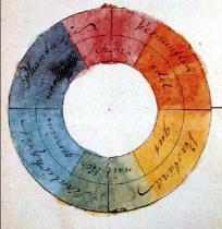 Goetehs farvecirkel 1809