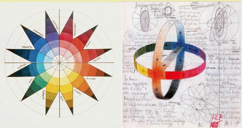 Johannes Ittens Farvehjul